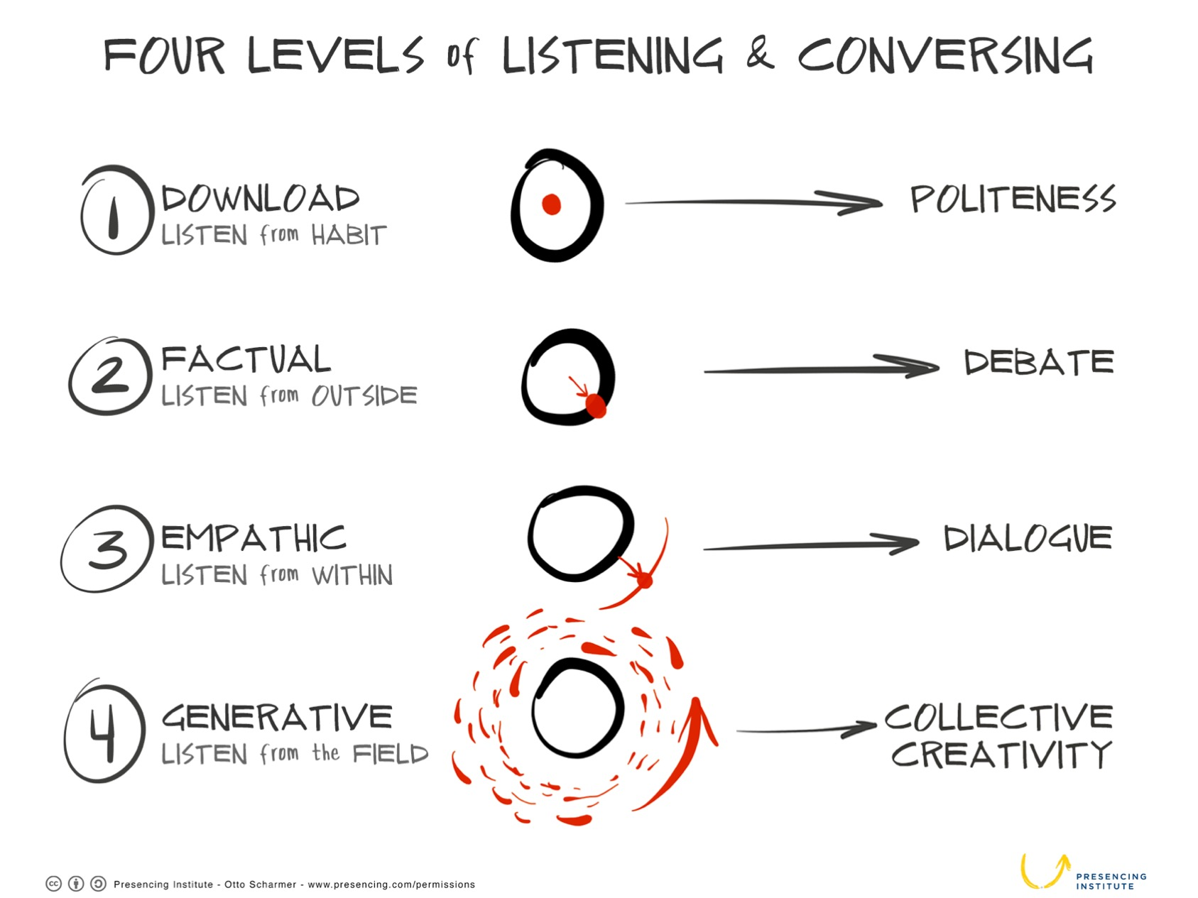 Active Listening Coaching The 4-Level of Listening